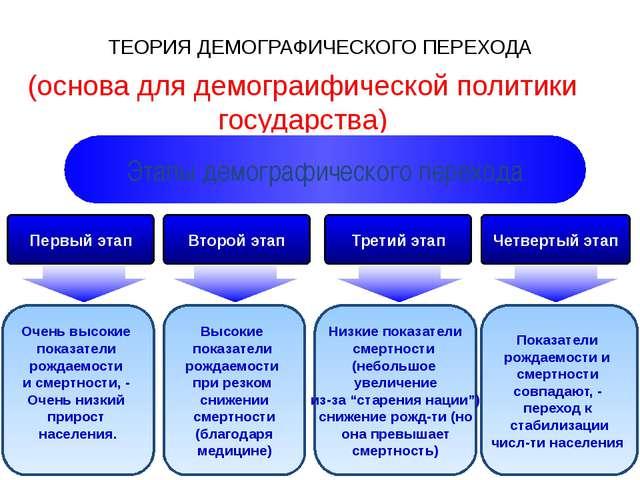 ТЕОРИЯ ДЕМОГРАФИЧЕСКОГО ПЕРЕХОДА (основа для демограифической политики госуда...