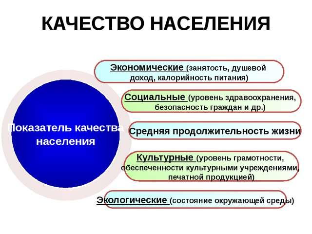 КАЧЕСТВО НАСЕЛЕНИЯ Показатель качества населения Экономические (занятость, ду...