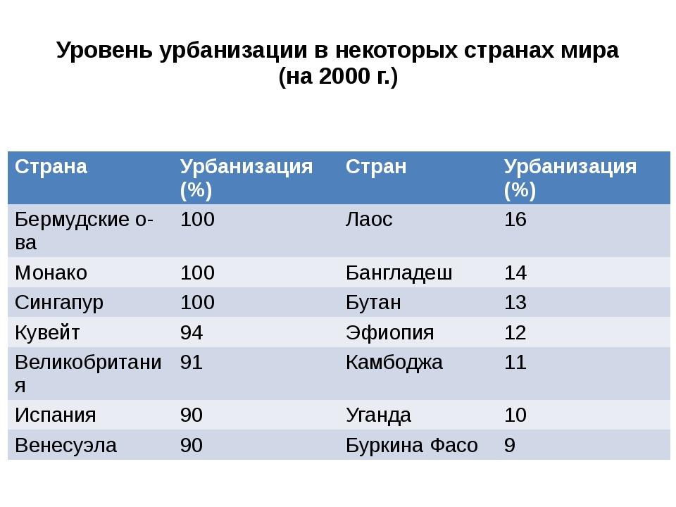 Уровень урбанизации в некоторых странах мира (на 2000 г.) Страна Урбанизация(...