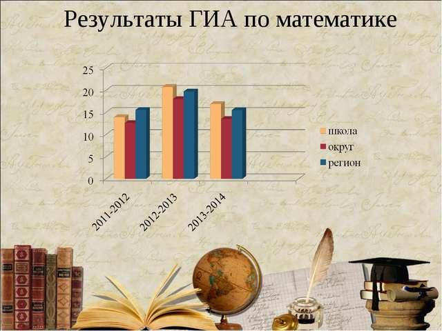 Результаты ГИА по математике