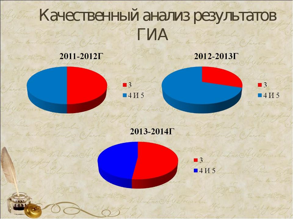 Качественный анализ результатов ГИА