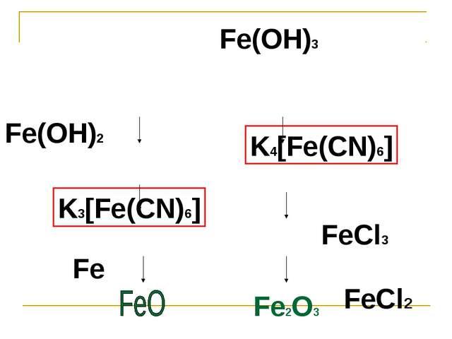 FeCl2 FeСl3 Fe(OH)2 Fe(OH)3 Fe K4[Fe(CN)6] K3[Fe(CN)6] Fe2O3
