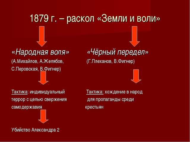 1879 г. – раскол «Земли и воли» «Народная воля» «Чёрный передел» (А.Михайлов,...