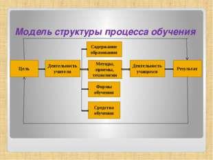Модель структуры процесса обучения Цель Деятельность учителя Методы, приемы,