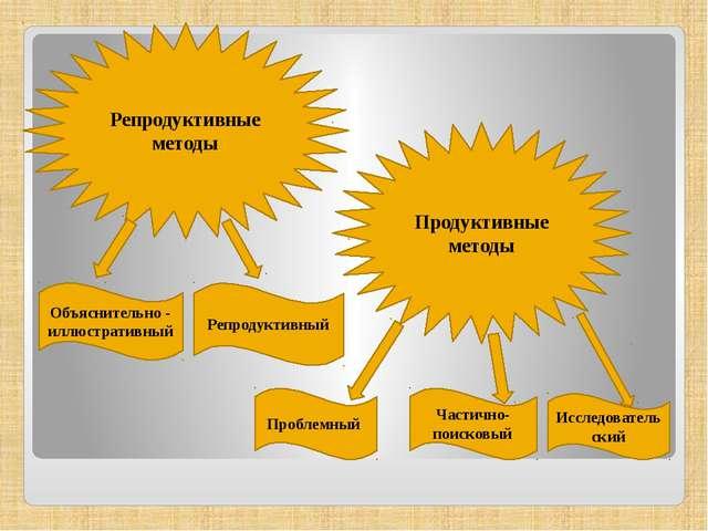 Репродуктивные методы Продуктивные методы Объяснительно - иллюстративный Реп...