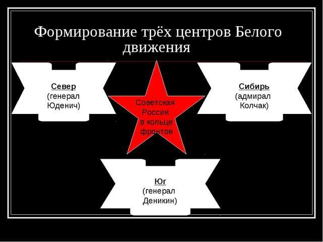 Формирование трёх центров Белого движения Север (генерал Юденич) Юг (генерал...