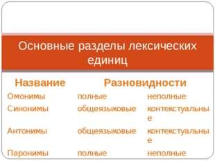 Основные разделы лексических единиц НазваниеРазновидности Омонимыполныене