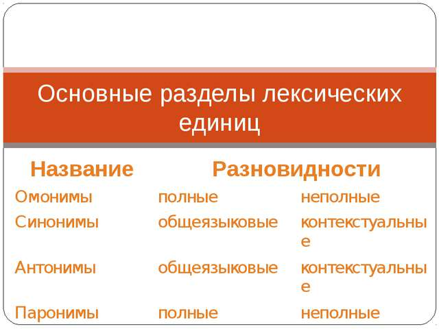 Основные разделы лексических единиц НазваниеРазновидности Омонимыполныене...