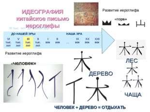 III тыс. лет до нашей эры ИДЕОГРАФИЯ китайское письмо иероглифы Развитие иеро