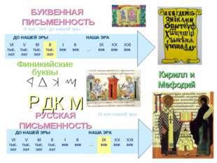 II тыс. лет до нашей эры БУКВЕННАЯ ПИСЬМЕННОСТЬ Р Д К М Финикийские буквы РУС