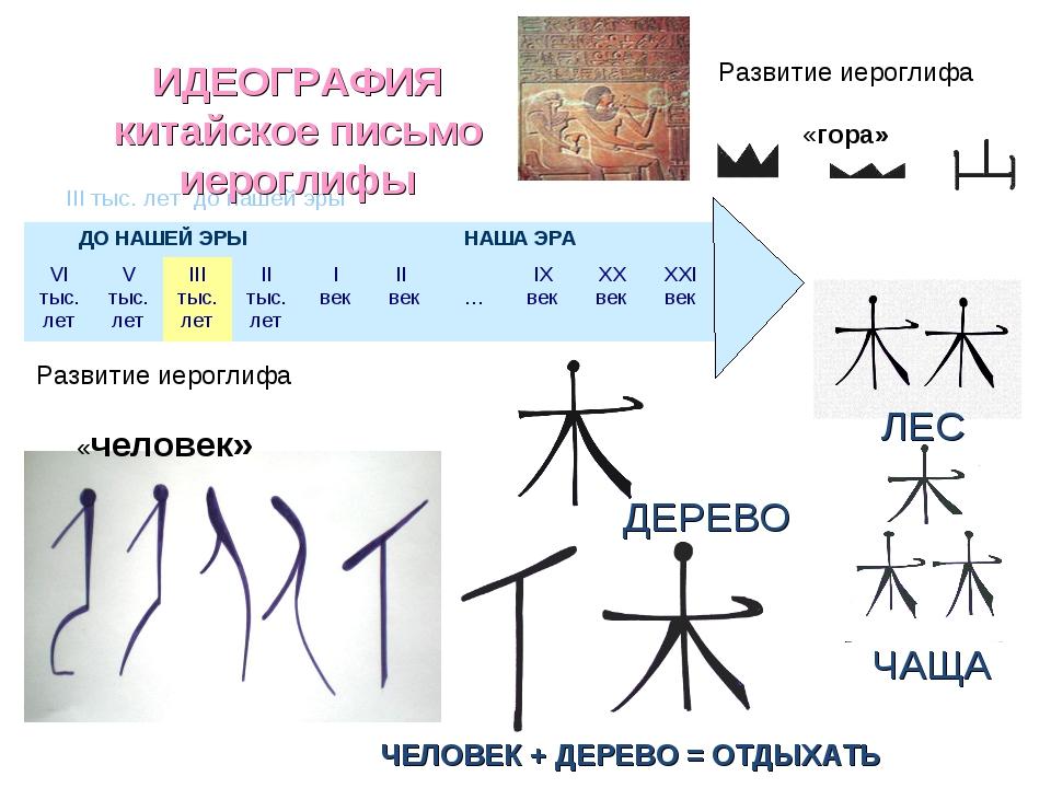 III тыс. лет до нашей эры ИДЕОГРАФИЯ китайское письмо иероглифы Развитие иеро...
