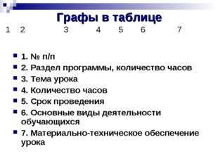 Графы в таблице 1. № п/п 2. Раздел программы, количество часов 3. Тема урока