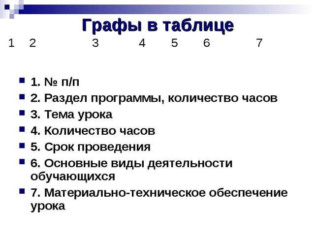 Графы в таблице 1. № п/п 2. Раздел программы, количество часов 3. Тема урока...