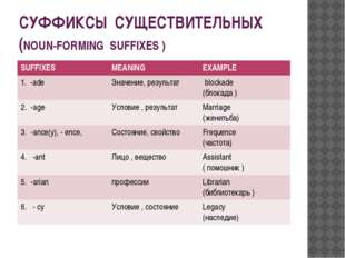 СУФФИКСЫ СУЩЕСТВИТЕЛЬНЫХ (NOUN-FORMING SUFFIXES ) SUFFIXES MEANING EXAMPLE 1.