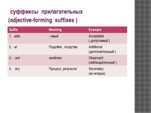 суффиксы прилагательных (adjective-forming suffixes ) Suffix Meaning Example