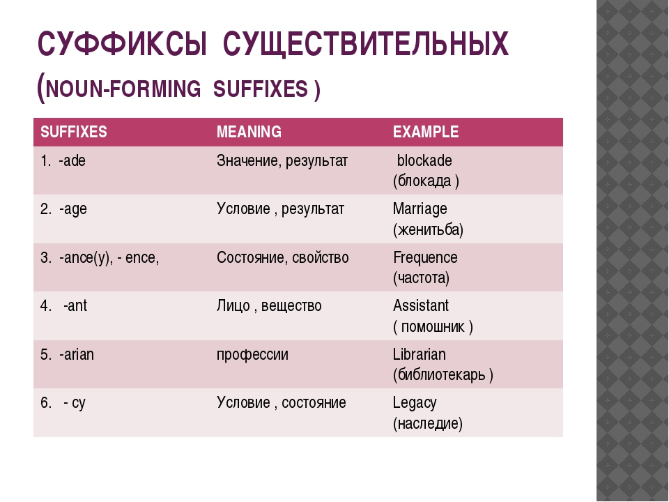СУФФИКСЫ СУЩЕСТВИТЕЛЬНЫХ (NOUN-FORMING SUFFIXES ) SUFFIXES MEANING EXAMPLE 1....