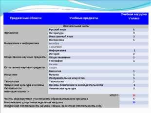 Предметные области Учебные предметыУчебная нагрузка V класс Обязательна