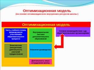 Оптимизационная модель (на основе оптимизации всех внутренних ресурсов школы