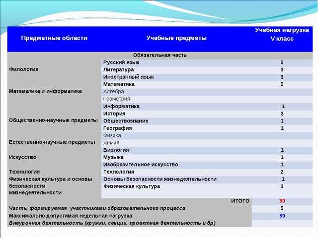 Предметные области Учебные предметыУчебная нагрузка V класс Обязательна...