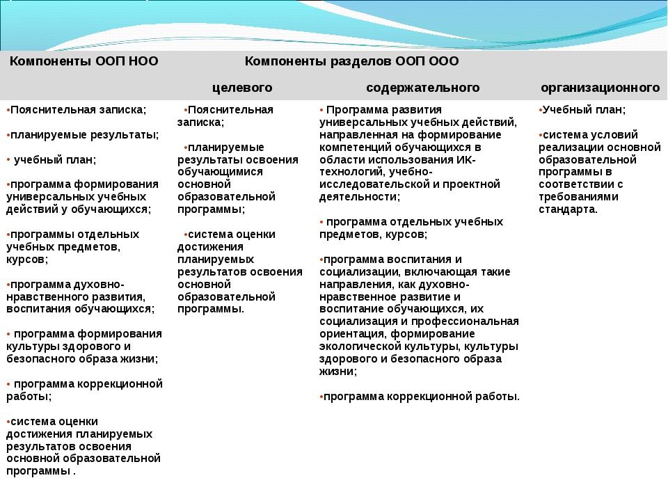 2.Требования к структуре основных ООП начального и основного общего образова...