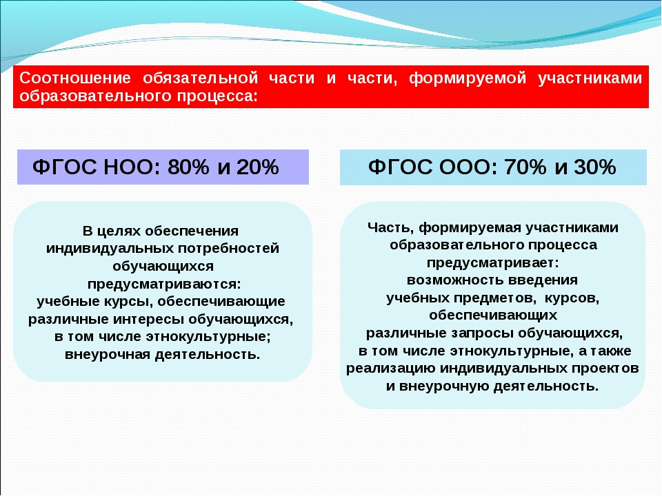ФГОС НОО: 80% и 20% ФГОС ООО: 70% и 30% Соотношение обязательной части и част...
