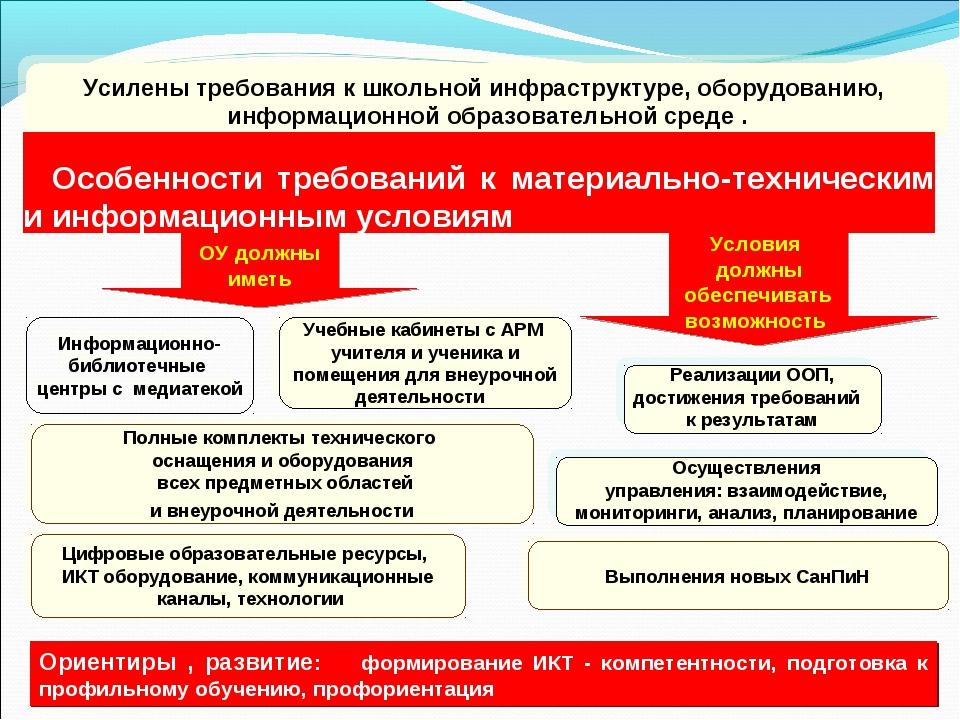 Реализации ООП, достижения требований к результатам Усилены требования к шко...