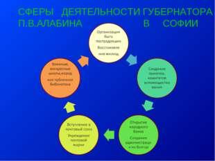 СФЕРЫ ДЕЯТЕЛЬНОСТИ ГУБЕРНАТОРА П.В.АЛАБИНА В СОФИИ