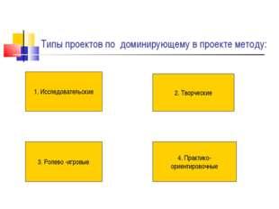 Типы проектов по доминирующему в проекте методу: 1. Исследовательские 2. Твор