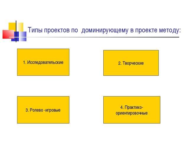 Типы проектов по доминирующему в проекте методу: 1. Исследовательские 2. Твор...