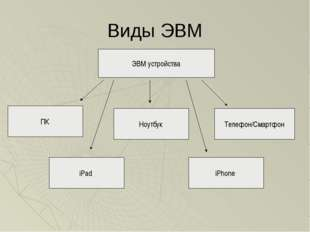 Виды ЭВМ ЭВМ устройства ПК Ноутбук iPad Телефон/Смартфон iPhone