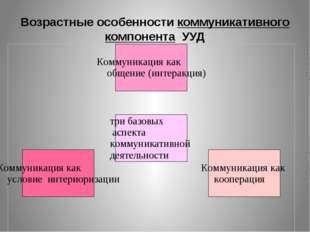 Возрастные особенности коммуникативного компонента УУД Раздатка «критерии оце