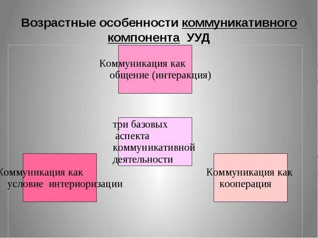 Возрастные особенности коммуникативного компонента УУД Раздатка «критерии оце...