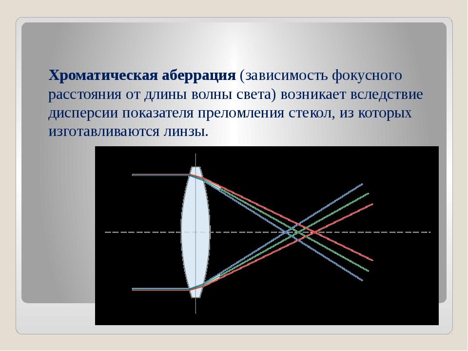 Хроматическая аберрация(зависимость фокусного расстояния от длины волны свет...