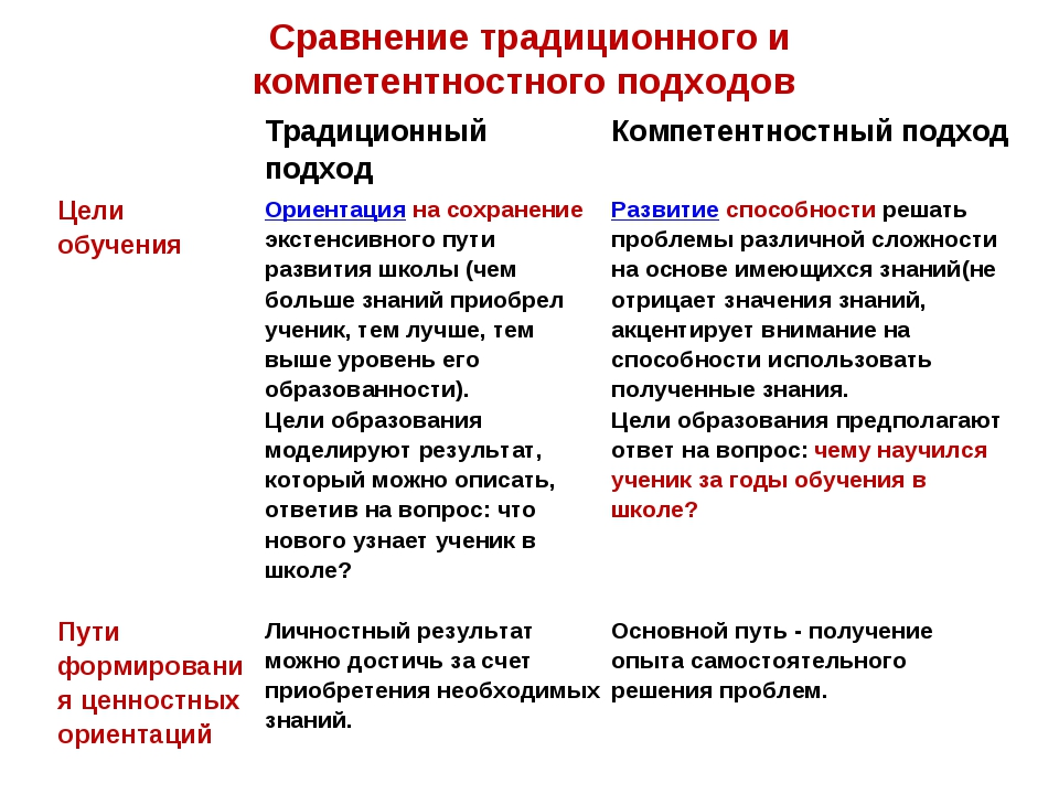 Сравнение традиционного и компетентностного подходов Традиционный подход Ко...