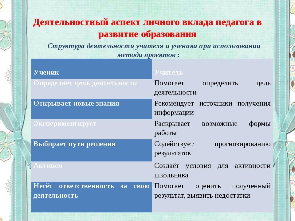 Деятельностный аспект личного вклада педагога в развитие образования Структур...