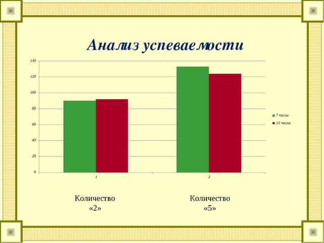 Анализ успеваемости Количество «2» Количество «5»