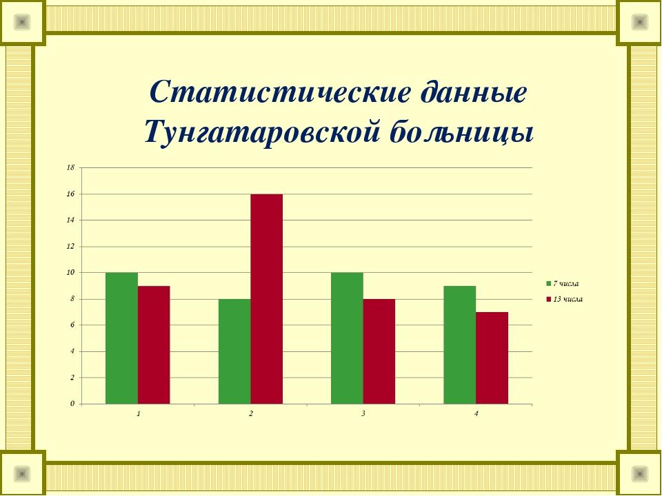 Статистические данные Тунгатаровской больницы