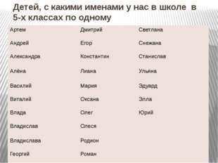 Детей, с какими именами у нас в школе в 5-х классах по одному Артем Дмитрий С