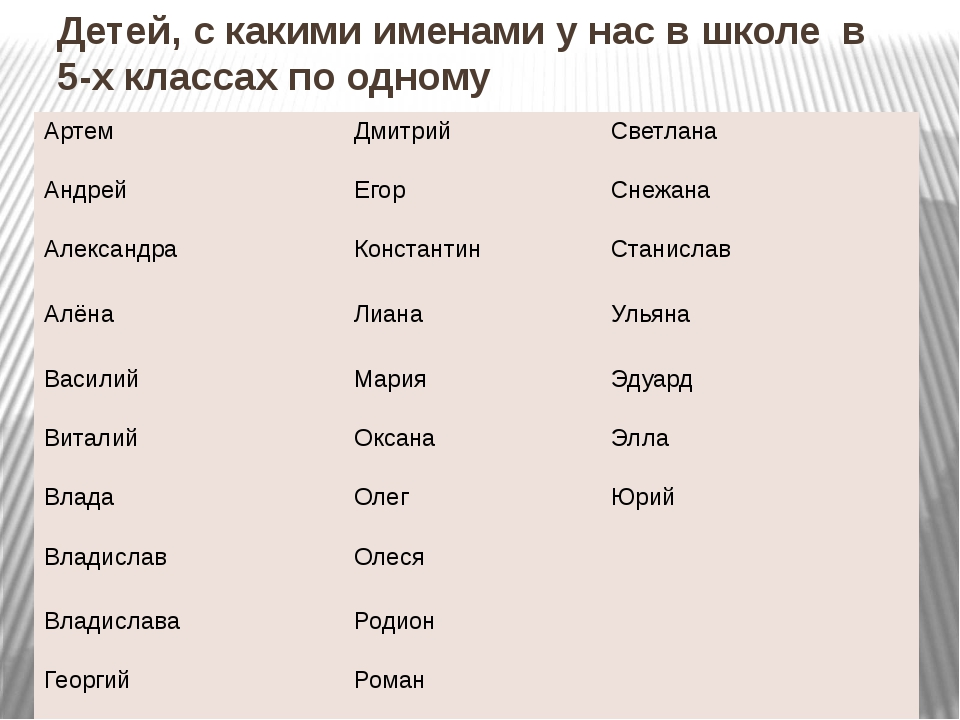 Детей, с какими именами у нас в школе в 5-х классах по одному Артем Дмитрий С...