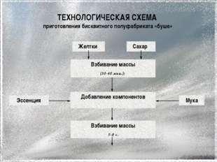 ТЕХНОЛОГИЧЕСКАЯ СХЕМА приготовления бисквитного полуфабриката «буше» Желтки С