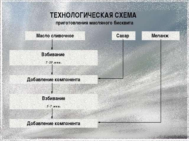 Масляный бисквит схема