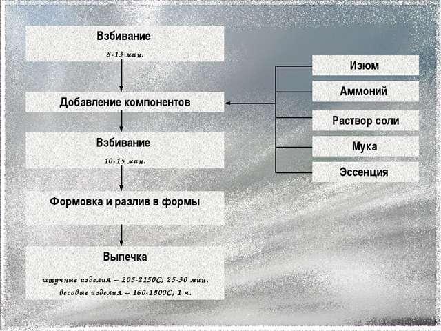 Взбивание 8-13 мин. Добавление компонентов Взбивание 10-15 мин. Формовка и р...