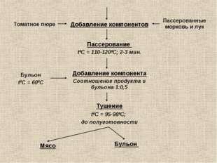 Добавление компонентов Томатное пюре Пассерование t0С = 110-1200С; 2-3 мин. П