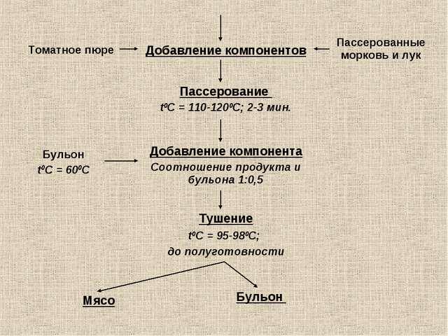 Добавление компонентов Томатное пюре Пассерование t0С = 110-1200С; 2-3 мин. П...