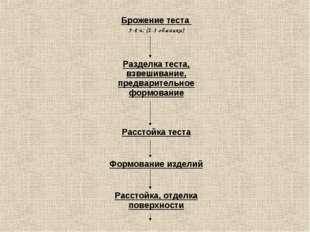 Брожение теста 3-4 ч. (2-3 обминки) Разделка теста, взвешивание, предваритель