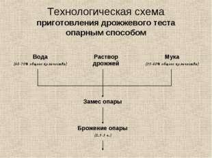 Схема приготовления опарного теста фото 817