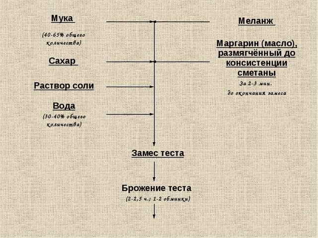 Мука (40-65% общего количества) Сахар  Раствор соли Вода (30-40% общего кол...