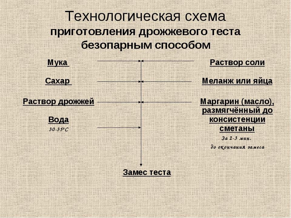 Технологическая схема приготовления дрожжевого теста безопарным способом Мука...
