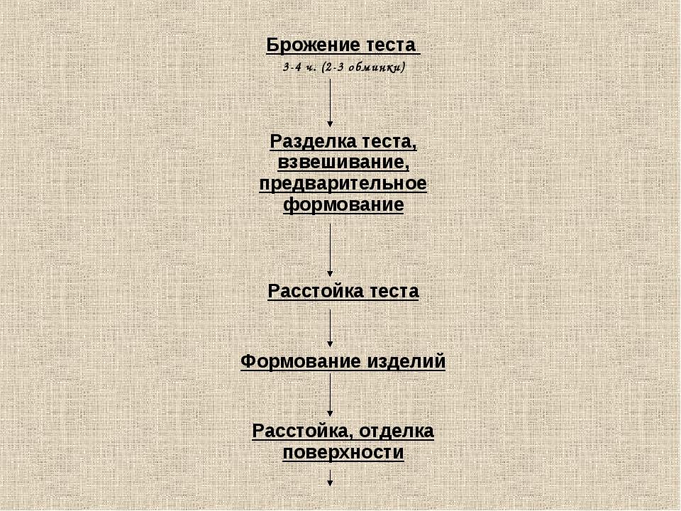 Брожение теста 3-4 ч. (2-3 обминки) Разделка теста, взвешивание, предваритель...