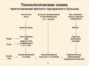 Технологическая схема приготовления мясного прозрачного бульона Котлетное мяс